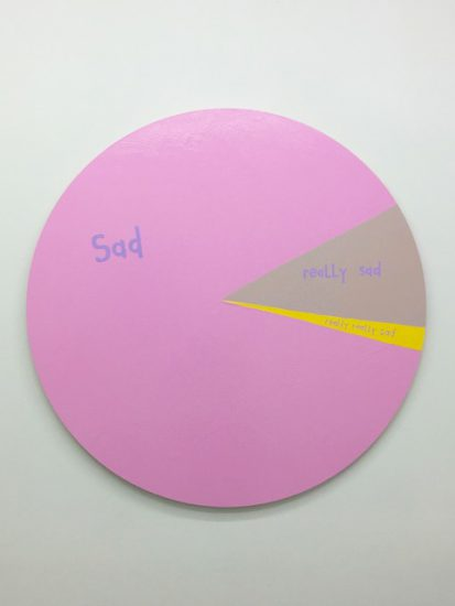 Cary Leibowitz, Sad, Really Sad, Really Really Sad, 2017, latex paint on wood panel (Courtesy the artist and INVISIBLE-EXPORTS, New York)
